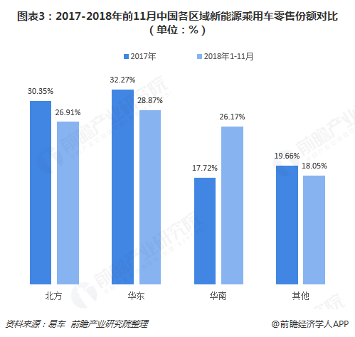 图表3:2017-2018年前11月中国各区域新能源乘用车零售份额对比(单位:%)