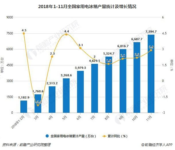 2018年1-11月全国家用电冰箱产量统计及增长情况