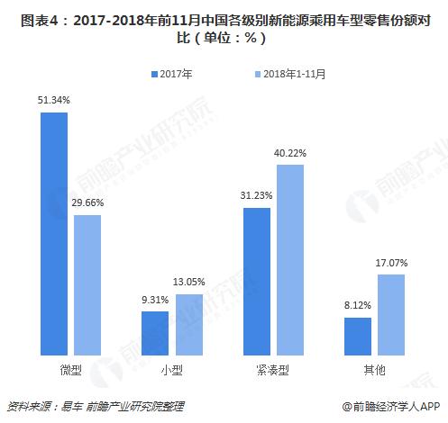 图表4:2017-2018年前11月中国各级别新能源乘用车型零售份额对比(单位:%)