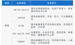 2018年中国<em>健康</em><em>体检</em>行业发展现状与美国市场分析 中国国情催生出不同于美国的<em>体检</em>行业【组图】