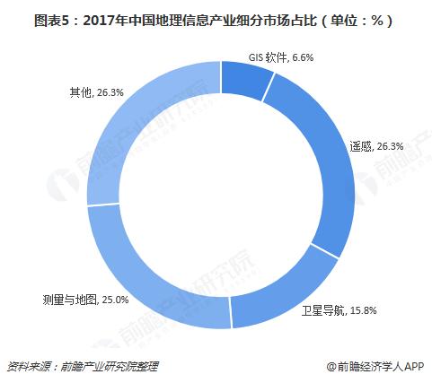 图表5:2017年中国地理信息产业细分市场占比(单位:%)