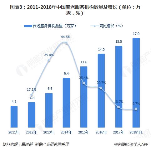 图表3:2011-2018年中国养老服务机构数量及增长(单位:万家,%)