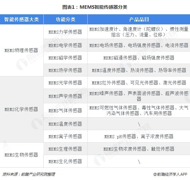 图表1:MEMS智能传感器分类