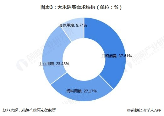 图表3:大米消费需求结构(单位:%)
