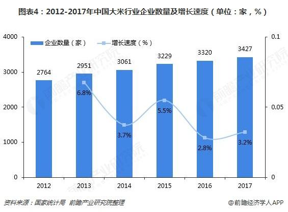 图表4:2012-2017年中国大米行业企业数量及增长速度(单位:家,%)