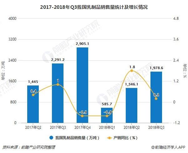 2017-2018年Q3我国乳制品销售量统计及增长情况