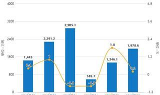 11月全国乳制品产量继续下降 累计产量超2400万吨