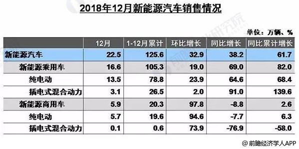 2018年1-12月我国新能源汽车产销量统计及增长情况