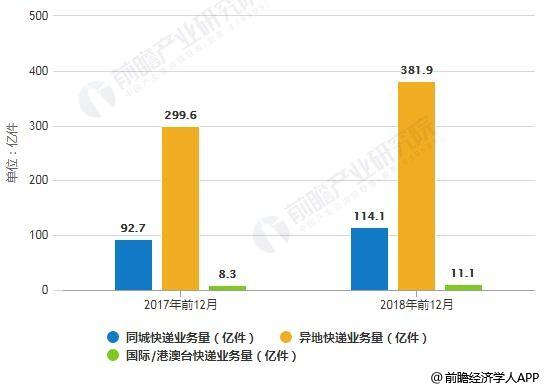 2017-2018年前12月**分专业快递业务量统计情况