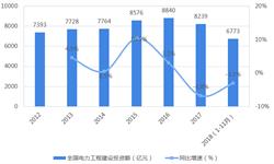 2018年中国<em>电力</em>建设行业市场投资现状与发展趋势分析 <em>电网</em>建设是投资重点【组图】