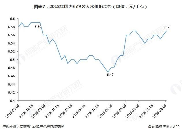 图表7:2018年国内小包装大米价格走势(单位:元/千克)