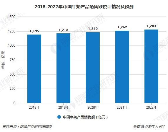 2018-2022年中国牛奶产品销售额统计情况及预测