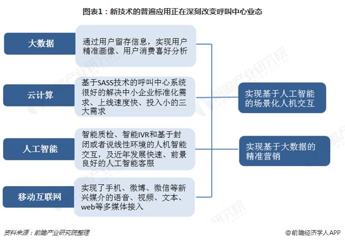 图表1:新技术的普遍应用正在深刻改变呼叫中心业态