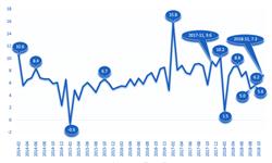 2018年11月中国经济发展指数解读 环比回升1.1个百分点