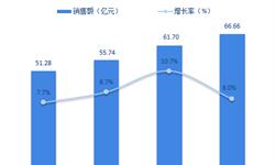 2018年不间断电源(UPS)行业市场竞争格局与发展趋势分析 竞争白热化【组图】
