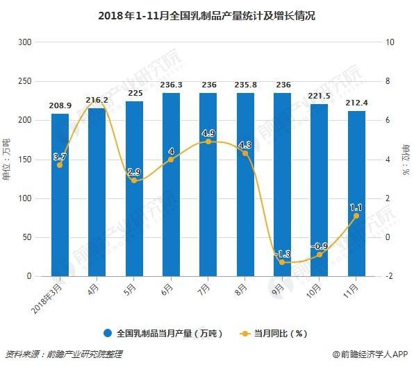 2018年1-11月全国乳制品产量统计及增长情况