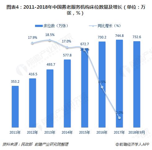 图表4:2011-2018年中国养老服务机构床位数量及增长(单位:万张,%)