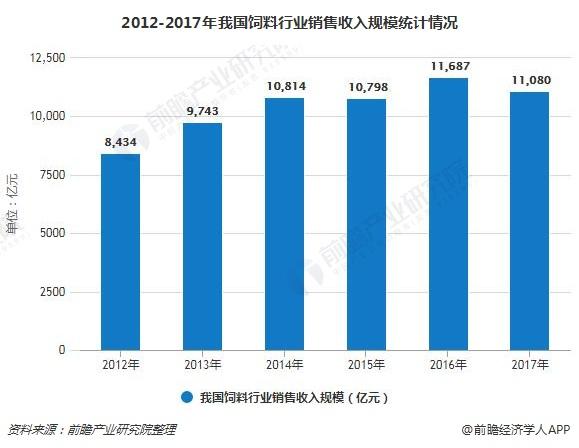 2012-2017年我国饲料行业销售收入规模统计情况