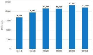 前11月全国饲料产量超2.2亿吨 累计增长3.7%