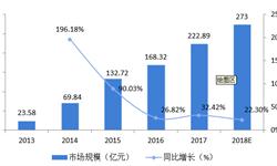 2018年中国印刷O2O市场现状与行业趋势分析 印刷O2O前景可期,市场规模与用户数量均处于成长期【组图】