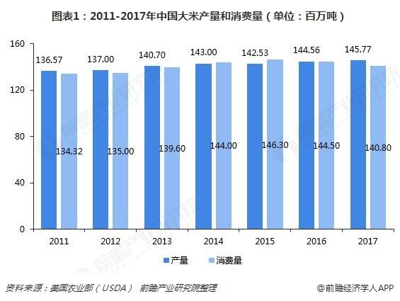 图表1:2011-2017年中国大米产量和消费量(单位:百万吨)