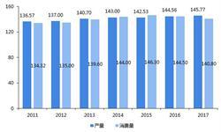 2018年中国<em>大米</em>行业市场现状与趋势分析 成为全球第一<em>大米</em>进口国 科技化生产成为当务之急【组图】
