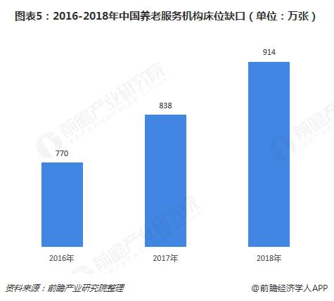 图表5:2016-2018年中国养老服务机构床位缺口(单位:万张)
