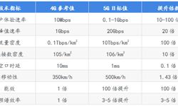 前瞻产业研究院《2019年中国5G产业全景图谱》发布 政策利好助推行业超预期发展