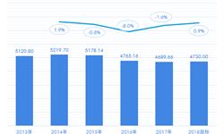 前10个月完成全年产销任务超85% 十张图带你了解2018年中国烟草市场供需现状与发展趋势