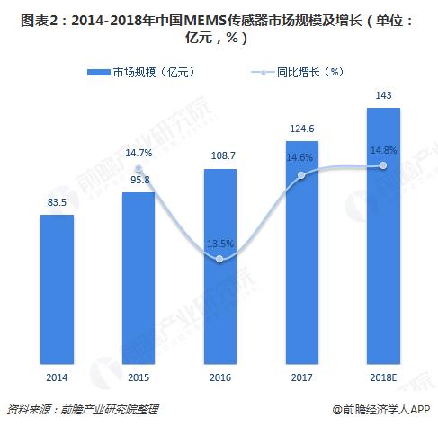 图表2:2014-2018年中国MEMS传感器市场规模及增长(单位:亿元,%)