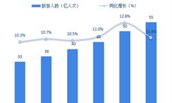 十张图了解中国旅游行业发展现状与趋势 旅游消费热情不减