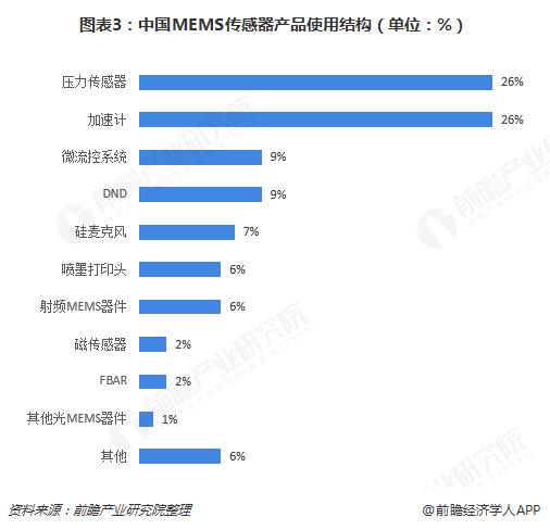 图表3:中国MEMS传感器产品使用结构(单位:%)