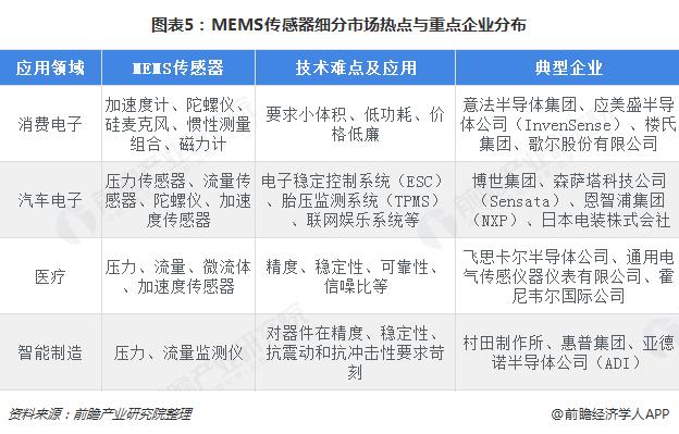 图表5:MEMS传感器细分市场热点与重点企业分布