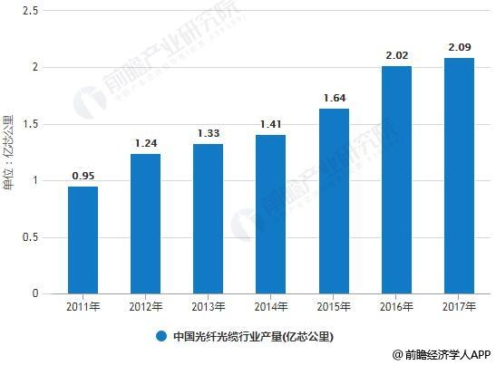 2011-2017年中国光纤光缆行业产量统计情况