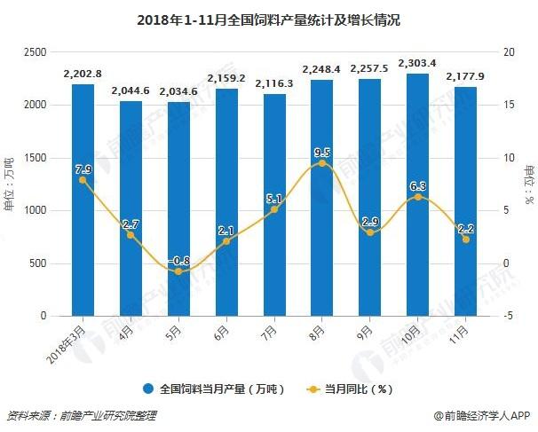 2018年1-11月全国饲料产量统计及增长情况
