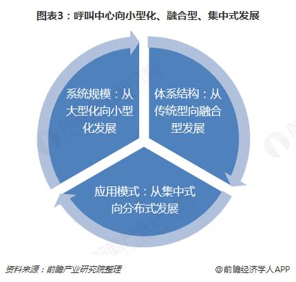 图表3:呼叫中心向小型化、融合型、集中式发展