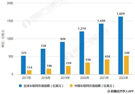 2017-2022年全球、中国车联网市场规模统计情况及预测