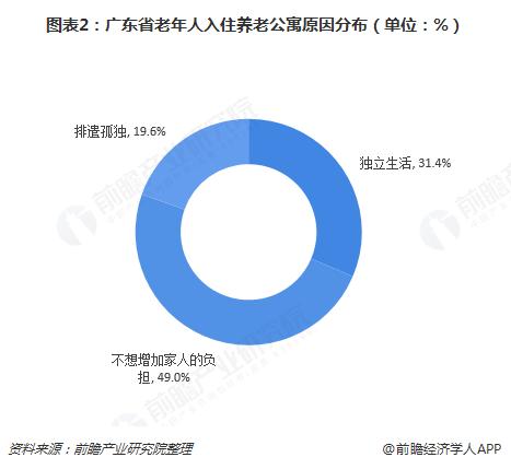 图表2:广东省老年人入住养老公寓原因分布(单位:%)