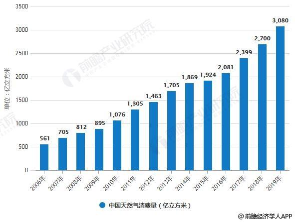 2006-2019年中國天然氣消費量統計情況及預測