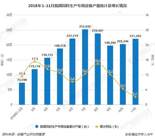 2018年1-11月我国饲料生产专用设备产量统计及增长情况
