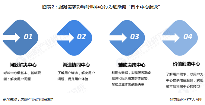 """图表2:服务需求影响呼叫中心行为逐渐向""""四个中心演变"""""""