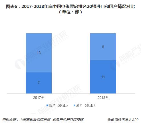图表5:2017-2018年底中国电影票房排名20强进口和国产情况对比(单位:部)
