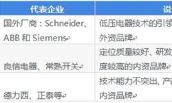 2018中国<em>低压电器</em>行业竞争格局和发展趋势分析,三大梯队结构分明【组图】