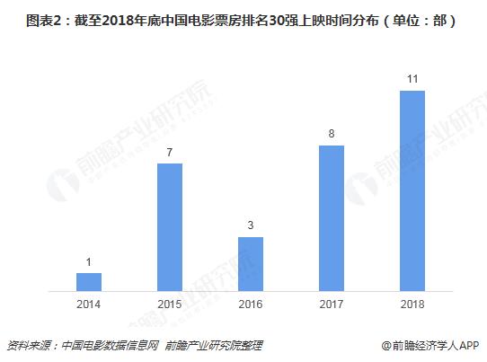 图表2:截至2018年底中国电影票房排名30强上映时间分布(单位:部)