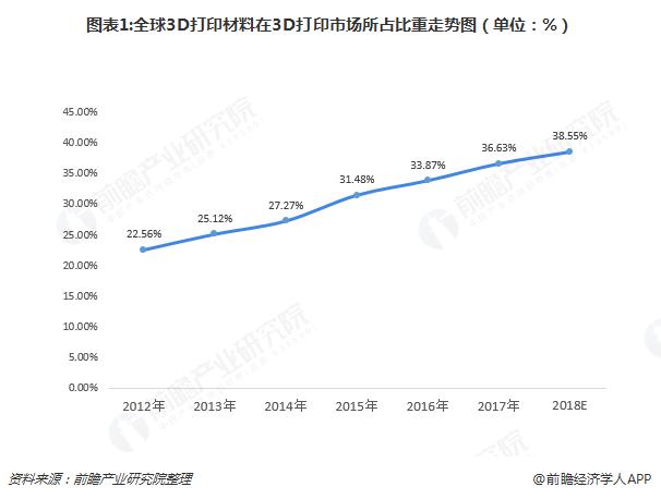 图表1:全球3D打印材料在3D打印市场所占比重走势图(单位:%)