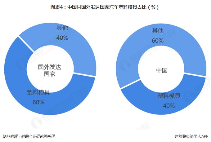 图表4:中国同国外发达国家汽车塑料模具占比(%)
