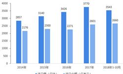 2018年中国集成电路进出口现状与发展趋势分析  对外依存度高,进口替代空间大【组图】