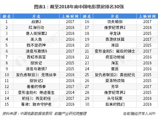 图表1:截至2018年底中国电影票房排名30强