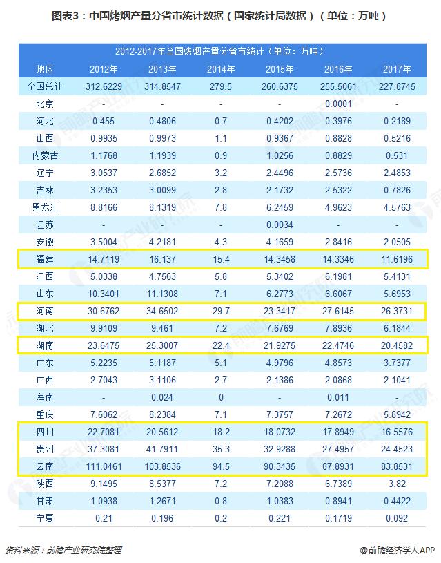 图表3:中国烤烟产量分省市统计数据(国家统计局数据)(单位:万吨)