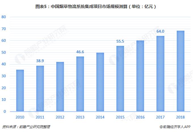 图表5:中国烟草物流系统集成项目市场规模测算(单位:亿元)